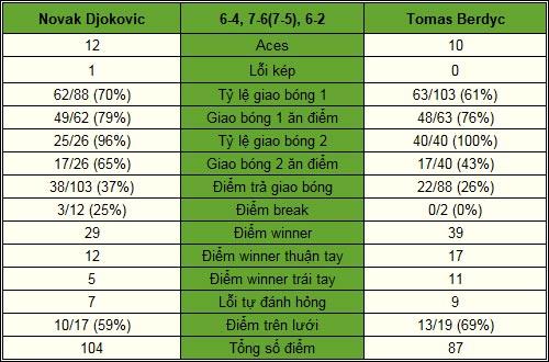 Djokovic - Berdych: Cuộc chiến sinh tồn (CK Davis Cup, ngày 3) - 2