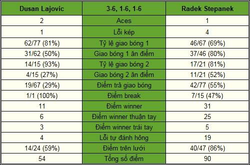 Lajovic - Stepanek: Lên đỉnh vinh quang (CK Davis Cup, ngày 3) - 2