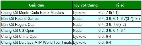 Nadal-Djokovic 2013: Kẻ tám lạng, người nửa cân - 7