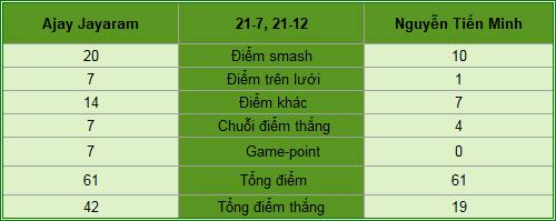 Tiến Minh thảm bại ở vòng 1 giải Hồng Kông - 2