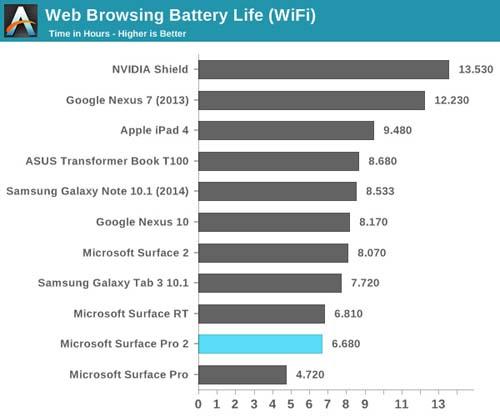 Vì sao laptop Windows có tuổi thọ pin thấp? - 1