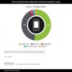 """Công nghệ thông tin - """"Top"""" 10 ứng dụng di động của năm 2013"""