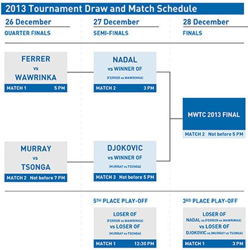 Ngày mai, Nadal, Djokovic & Murray tranh tài - 2