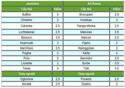 Juventus – Roma: Rượt đuổi kịch tính - 2