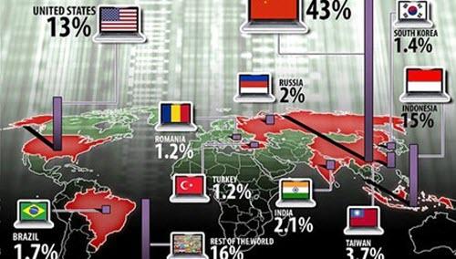 43% các vụ tấn công mạng đến từ Trung Quốc - 1