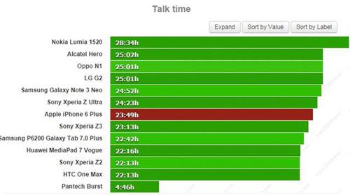 Đánh giá thời lượng pin trên iPhone 6 Plus - 2