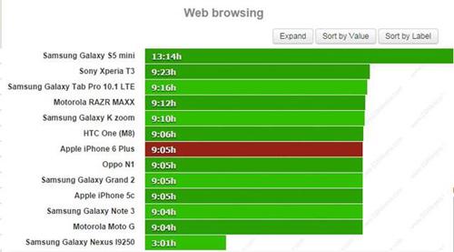 Đánh giá thời lượng pin trên iPhone 6 Plus - 3