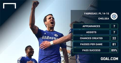 """Fabregas: Mourinho lại """"cười vào mặt"""" Wenger - 2"""