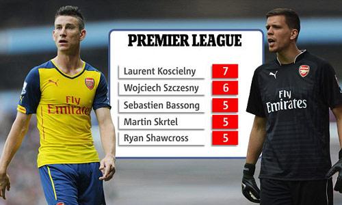 Hàng thủ Arsenal: Chuyên gia phá hoại - 2