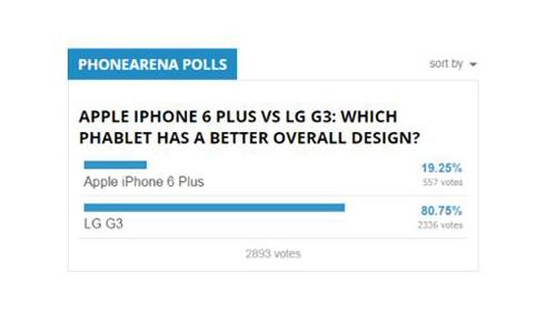 iPhone 6 Plus và LG G3: Mèo nào cắn mỉu nào? - 3