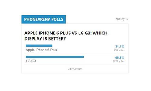 iPhone 6 Plus và LG G3: Mèo nào cắn mỉu nào? - 5