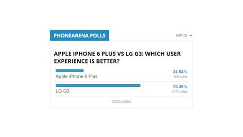 iPhone 6 Plus và LG G3: Mèo nào cắn mỉu nào? - 6