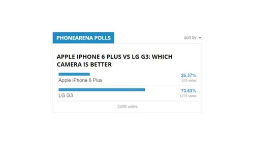 iPhone 6 Plus và LG G3: Mèo nào cắn mỉu nào? - 7