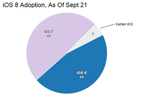 Tại sao không nên cập nhật iOS 8 vào lúc này? - 2