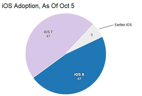 Tại sao không nên cập nhật iOS 8 vào lúc này? - 3