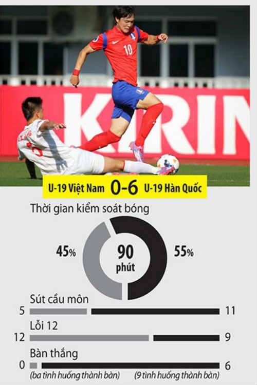 """VCK U19 châu Á, VN - Hàn Quốc: Không đá nổi """"xe"""" - 2"""