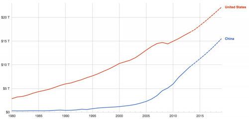 """Kinh tế Trung Quốc """"vượt mặt"""" Mỹ - 2"""