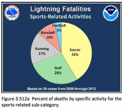 9 cái chết oái oăm liên quan đến thể thao - 8