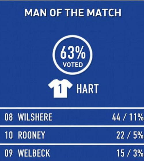Joe Hart hay nhất trận Anh-San Marino: Những người thích đùa - 2