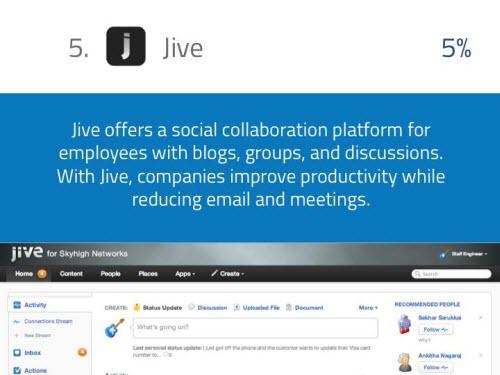 11 ứng dụng mà nhân viên dùng nhiều nhất trong giờ làm việc - 6