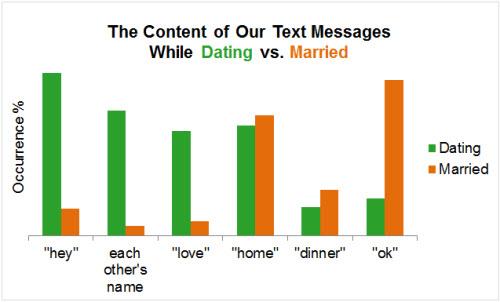 Sự khác nhau giữa tin nhắn lúc đang yêu và khi đã cưới - 2