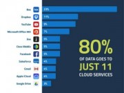 11 ứng dụng mà nhân viên dùng nhiều nhất trong giờ làm việc