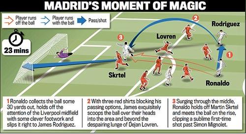 Real: Cú vẩy bóng chân trái hoàn hảo của Rodriguez - 1