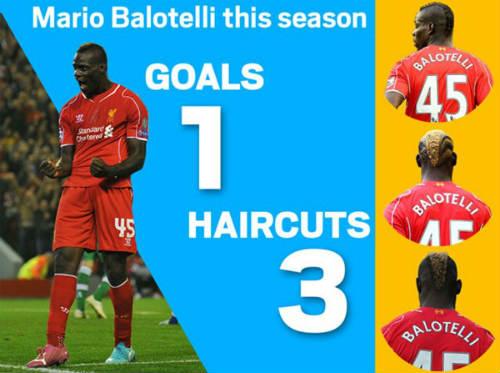 Thay tóc nhiều hơn ghi bàn, Balotelli sắp mất vị trí - 1