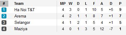 Selangor - HN.T&T: An bài trong hiệp 1 - 2