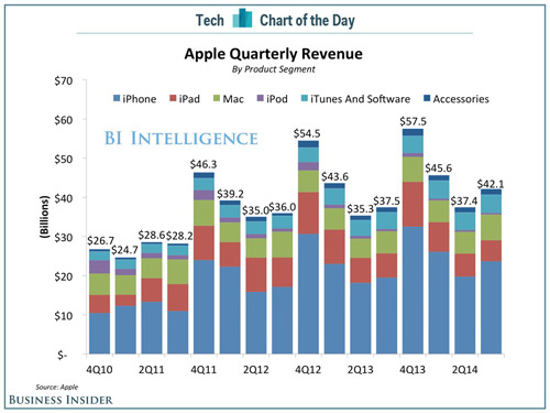 Tài sản Apple bằng nền kinh tế thứ 27 TG - 1