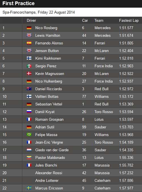 Tin HOT 22/8: Mercedes vượt trội ở đua thử Belgian GP - 1