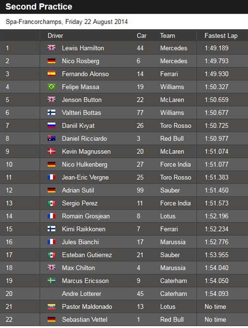 Tin HOT 22/8: Mercedes vượt trội ở đua thử Belgian GP - 2