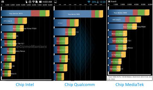 So găng vi xử lý các smartphone dưới 4 triệu đồng - 2