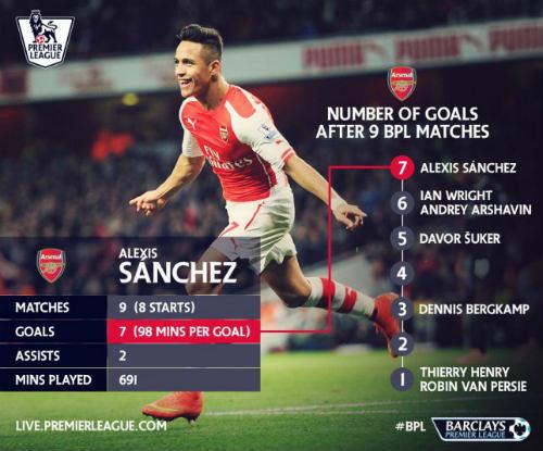 Sanchez trên đường trở thành tiền đạo tốt nhất Arsenal - 1