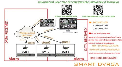 Hệ thống camera tự lắp đặt dễ dàng Smart DVR5A Cloud - 1