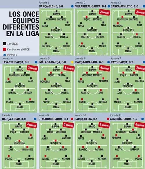 """Dùng 11 đội hình, Luis Enrique đang """"phá"""" Barca - 1"""