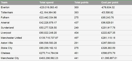 Man City: Mất 1 triệu bảng cho 1 điểm ở Premier League - 2