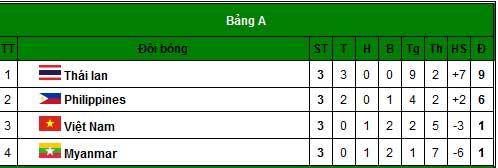 Thái Lan-Việt Nam: 4 bàn thắng, 1 thẻ đỏ - 2
