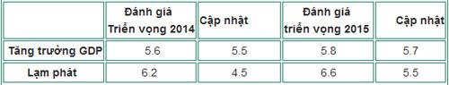 Kinh tế Việt Nam xếp sau Lào và Campuchia - 2
