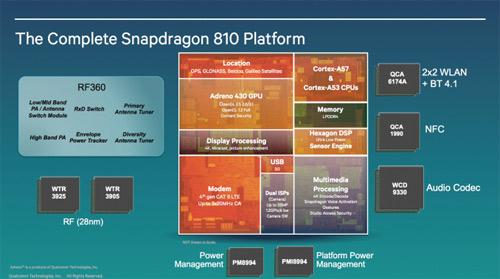 Vi xử lý Snapdragon 810 gây thất vọng lớn - 3