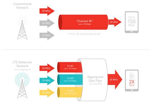 Vi xử lý Snapdragon 810 gây thất vọng lớn - 5