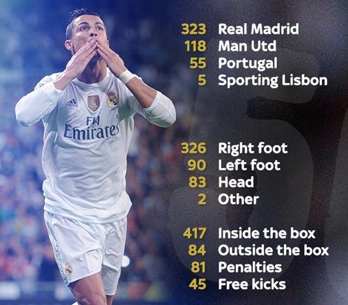 Chùm ảnh: Ronaldo hân hoan trong ngày đi vào lịch sử - 10