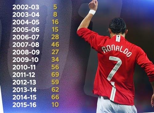 Chùm ảnh: Ronaldo hân hoan trong ngày đi vào lịch sử - 11