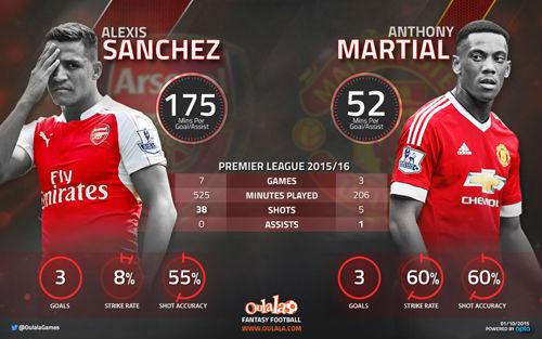 """""""Henry mới ở MU"""" Martial ăn đứt Alexis Sanchez - 1"""
