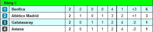 """""""Tý hon"""" Astana: Giàu hơn Real, trình tầm V-League - 5"""
