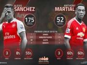 """Bóng đá - """"Henry mới ở MU"""" Martial ăn đứt Alexis Sanchez"""