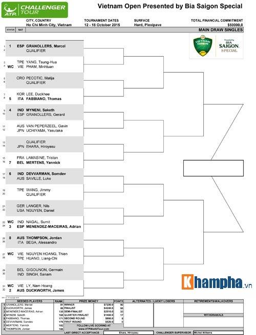 VN Open 2015: Hoàng Nam gặp hạt giống số 2 ở vòng đầu - 4