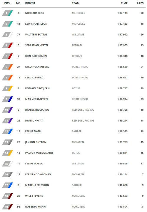 Phân hạng Russian GP: Ferrari không tạo được bất ngờ - 1