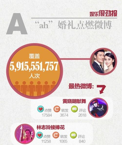 Gần 6 tỷ lượt theo dõi đám cưới Huỳnh Hiểu Minh qua mạng - 3