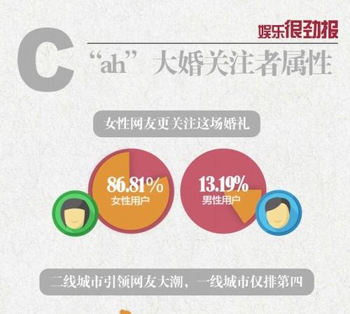 Gần 6 tỷ lượt theo dõi đám cưới Huỳnh Hiểu Minh qua mạng - 2